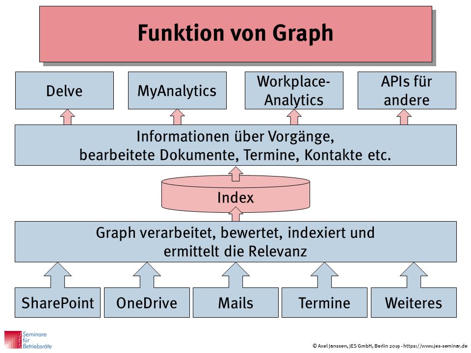 Funktion von Graph